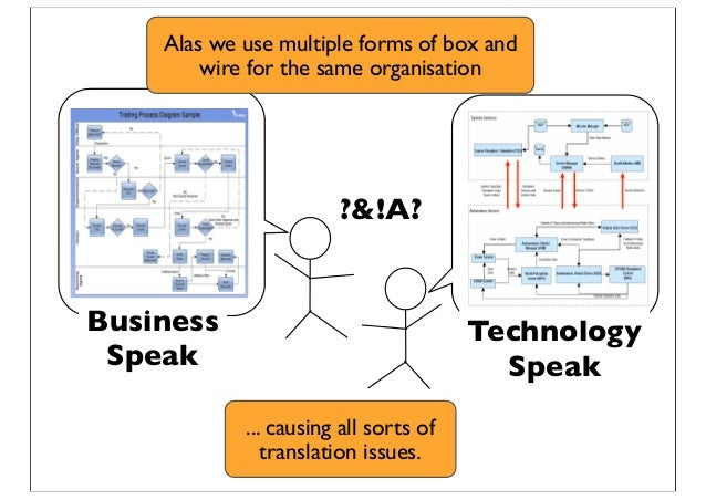 Business Speak Technology Speak ?&!A? Alas we use multiple forms of box and wire for the same organisation ... causing all...