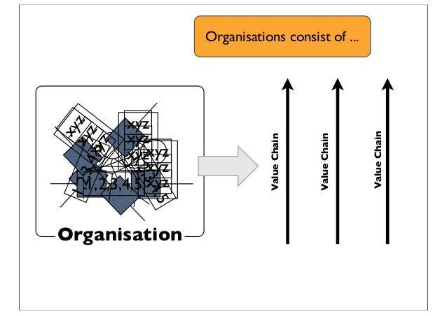 xyz xyz xyz xyz xyz xyz xyzxyzxyz 1,2,3,4,5 1,2,3,4,5 1,2,3,4,5 Organisation ValueChain ValueChain ValueChain Organisation...