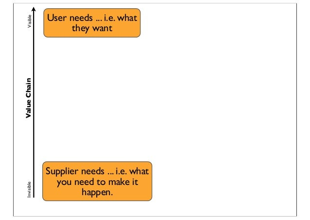 ValueChainVisibleInvisible User needs ... i.e. what they want Supplier needs ... i.e. what you need to make it happen.