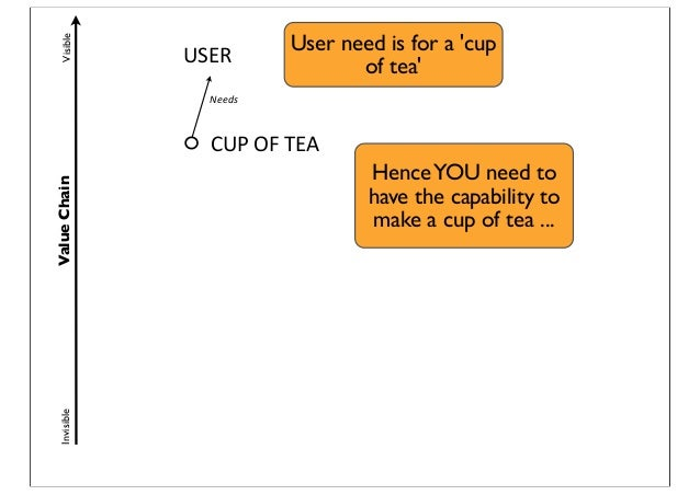 ValueChainVisibleInvisible USER Needs CUP  OF  TEA User need is for a 'cup of tea' HenceYOU need to have the capabilit...