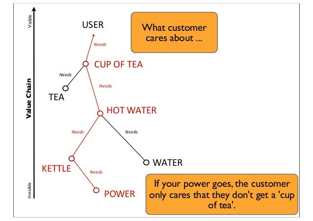 ValueChainVisibleInvisible USER Needs CUP  OF  TEA Needs HOT  WATER TEA Needs KETTLE Needs Needs WATER POWER Needs W...
