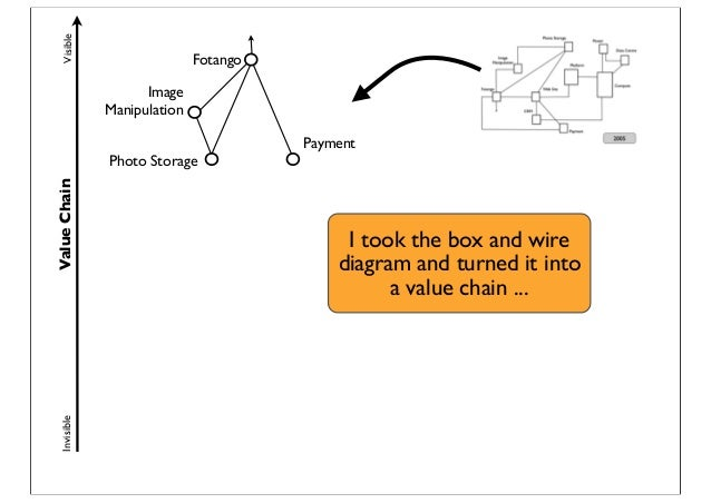 ValueChainVisibleInvisible Photo Storage Payment Fotango Image Manipulation I took the box and wire diagram and turned it ...