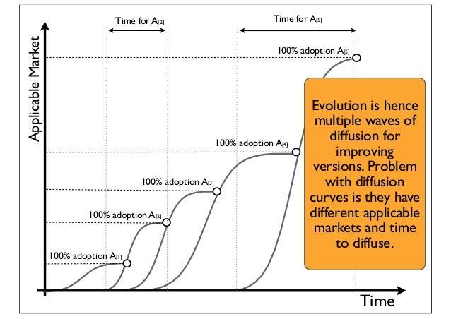Time ApplicableMarket 100% adoption A[5] 100% adoption A[2] 100% adoption A[1] 100% adoption A[3] 100% adoption A[4] Time ...