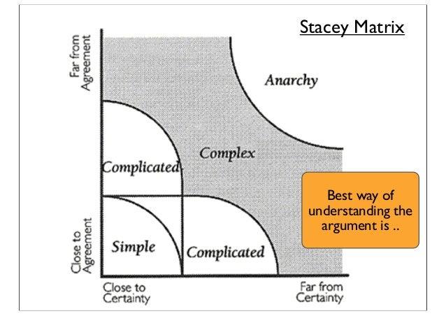Stacey Matrix Best way of understanding the argument is ..