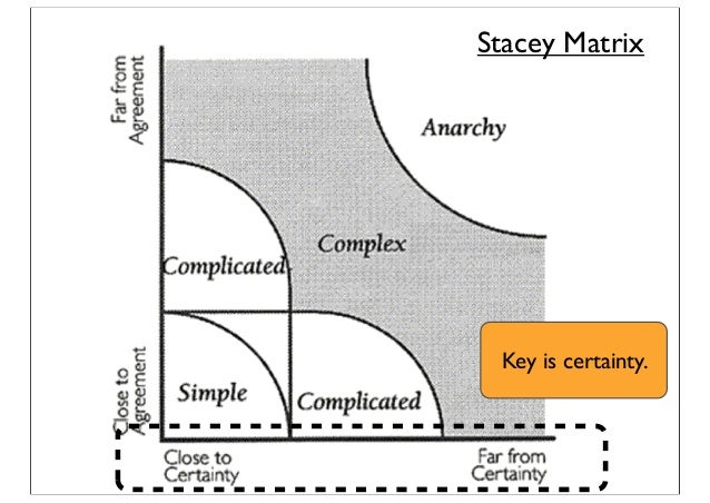Stacey Matrix Key is certainty.