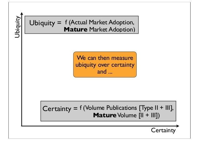 Certainty Ubiquity Certainty = f (Volume Publications [Type II + III], MatureVolume [II + III]) Ubiquity = f (Actual Marke...