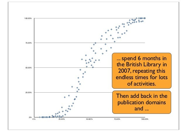 0% 25.00% 50.00% 75.00% 100.00% 0% 25.00% 50.00% 75.00% 100.00% ... spend 6 months in the British Library in 2007, repeati...