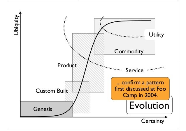 Certainty Ubiquity Custom Built Commodity Service Product Utility Genesis Evolution ... confirm a pattern first discussed at...