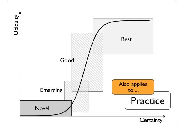 Certainty Ubiquity Emerging Best Good Novel Practice Also applies to ...