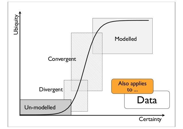 Certainty Ubiquity Divergent Modelled Convergent Un-modelled Data Also applies to ...