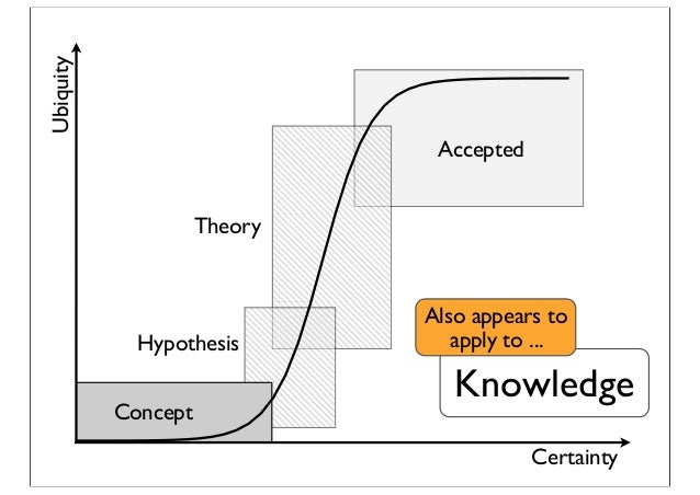 Certainty Ubiquity Hypothesis Accepted Theory Concept Knowledge Also appears to apply to ...