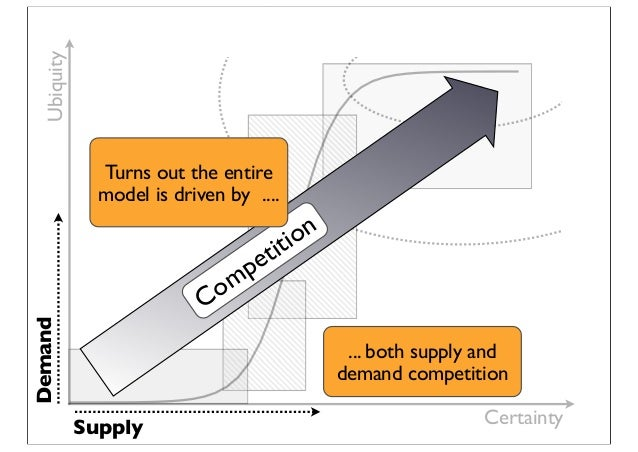 Certainty Ubiquity Demand Supply Competition Turns out the entire model is driven by .... ... both supply and demand compe...