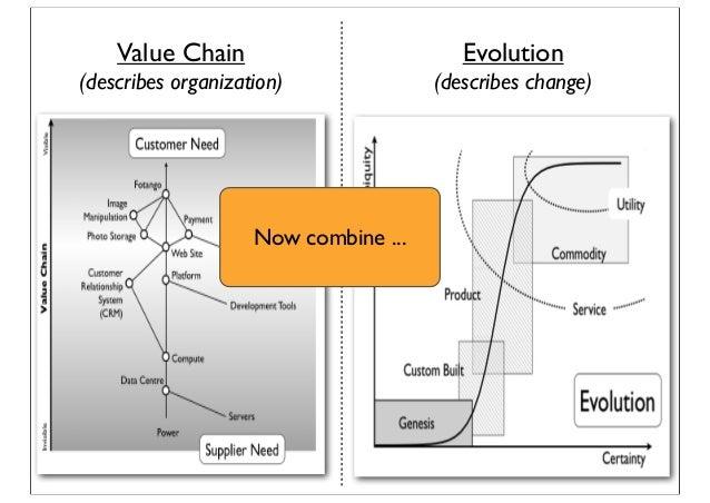 Value Chain (describes organization) Evolution (describes change) Now combine ...