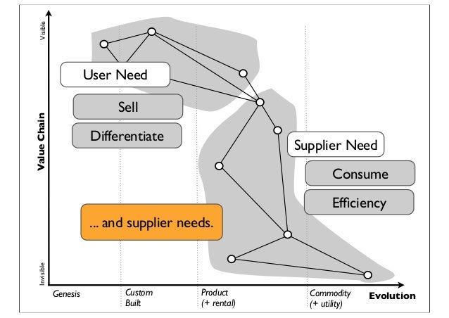Genesis Custom Built Product (+ rental) Commodity (+ utility) Evolution ValueChainVisibleInvisible Supplier Need User Need...