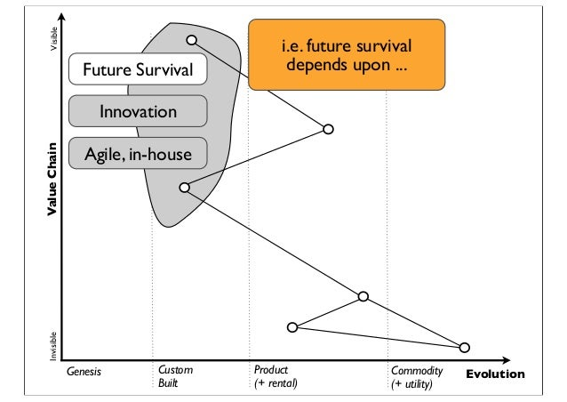 Genesis Custom Built Product (+ rental) Commodity (+ utility) Evolution ValueChainVisibleInvisible Future Survival Innovat...