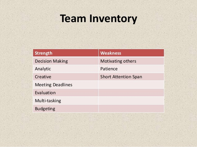 Team InventoryStrength            WeaknessDecision Making     Motivating othersAnalytic            PatienceCreative       ...
