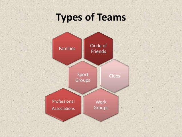 Types of Teams                    Circle of   Families                    Friends                Sport            Clubs   ...