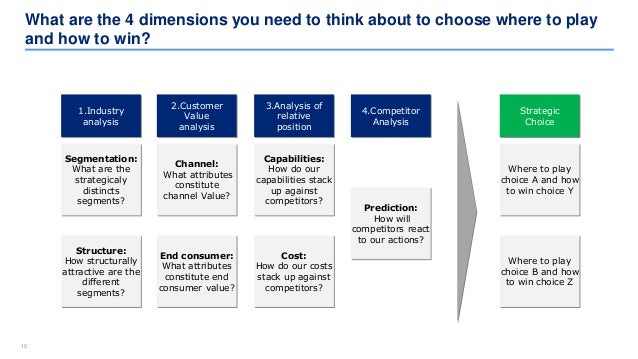 1010 What are the 4 dimensions you need to think about to choose where to play and how to win? Channel: What attributes co...