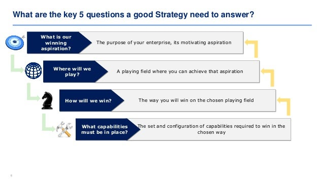 66 What are the key 5 questions a good Strategy need to answer? The purpose of your enterprise, its motivating aspiration ...