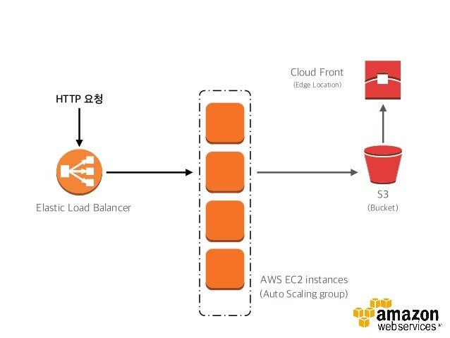 S3 (Bucket) Cloud Front (Edge Location) rabbitMQ DynamoDB Async 요청 완료 응답 로그 저장