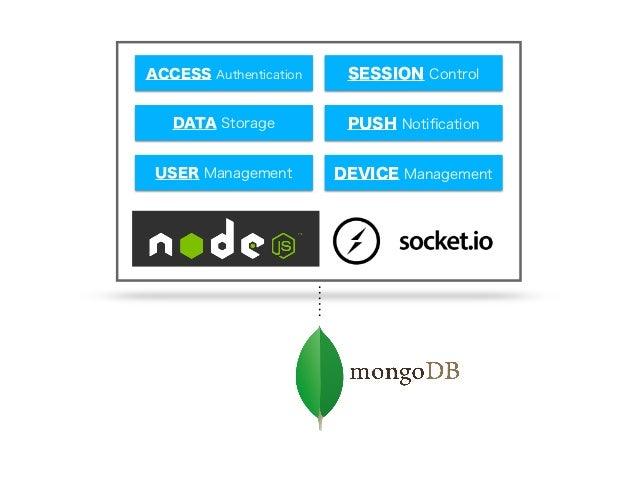 USER Management DEVICE Management DATA Storage PUSH Notification ACCESS Authentication SESSION Control