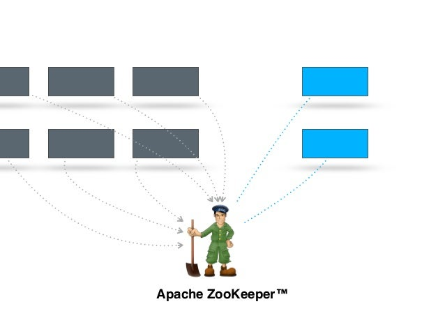 Apache ZooKeeper™ The King of Coordination apache zookeeper - DISTRIBUTED LOCKING - SERVICE MANAGEMENT (LOAD BALANCER, DNS...