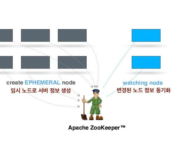 Apache ZooKeeper™ NEW !! FAILED