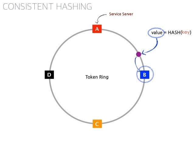 A B C D B C D A B C D D A B C D A B CAB C D A B C A A B C D A B C D value = HASH(key2) value = HASH(key) CONSISTENT HASHING