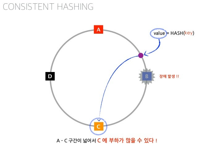 https://weblogs.java.net/blog/tomwhite/archive/2007/11/consistent_hash.html CONSISTENT HASHING replics 수에 따른 표준편차(standard...