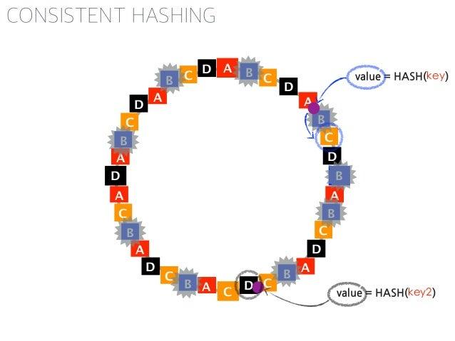 Weighted CONSISTENT HASHING https://github.com/3rd-Eden/node-hashring varHashRing=require('hashring'); varring=new...