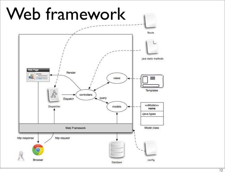 Play Framework on Google App Engine