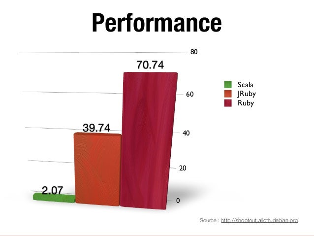 Performance                                80               70.74                                                     Scal...