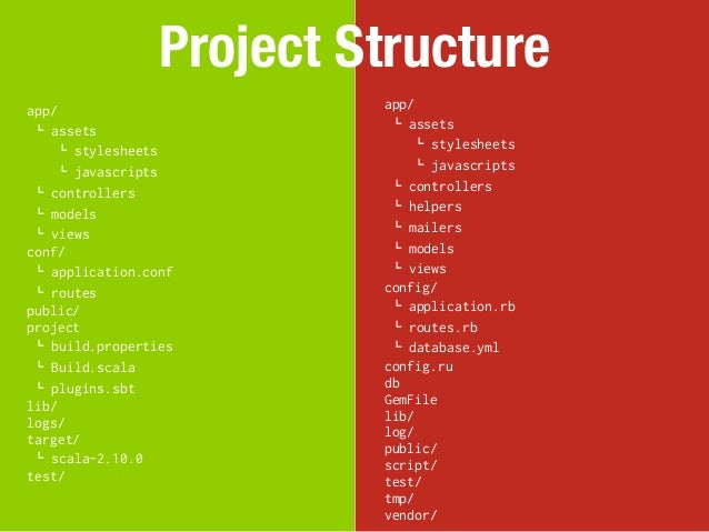 Project Structureapp/                      app/ ! assets                  ! assets     ! stylesheets             ! stylesh...