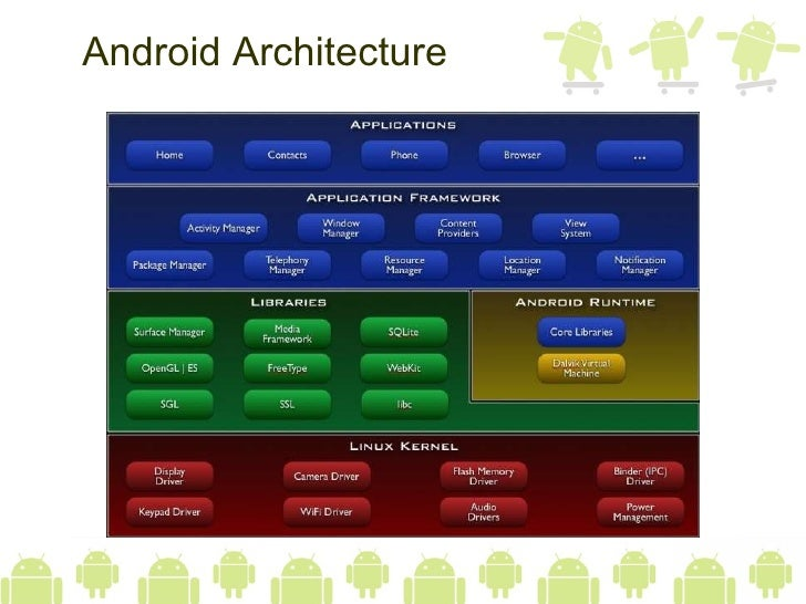 Play With Android Slide 3
