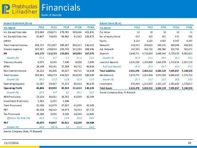 bank of baroda online requirements 2014