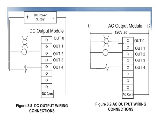 plc - programmable logic controller,Wiring diagram,Wiring Diagram Plc Dc Inputs To Ac Outputs