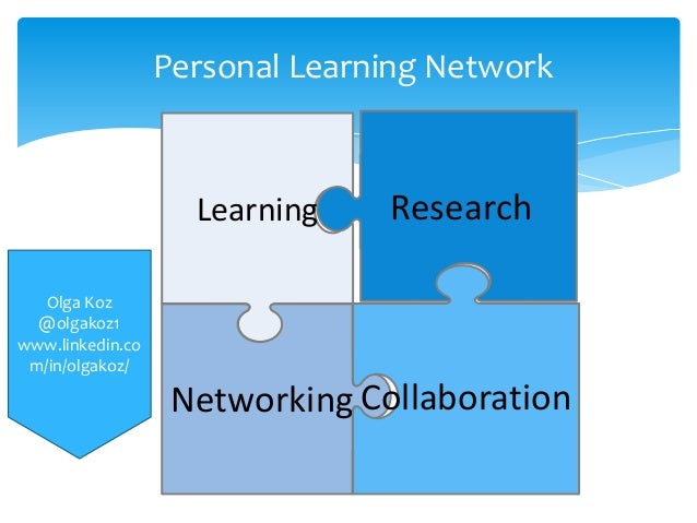 Personal Learning Network  Learning  Research  Olga Koz @olgakoz1 www.linkedin.co m/in/olgakoz/  Networking Collaboration