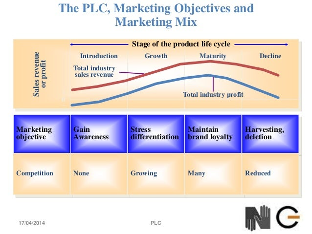 product mix objectives H3 show that the tourist satisfaction mediates the relationship between marketing mix and and organizational objectives mix a) product.
