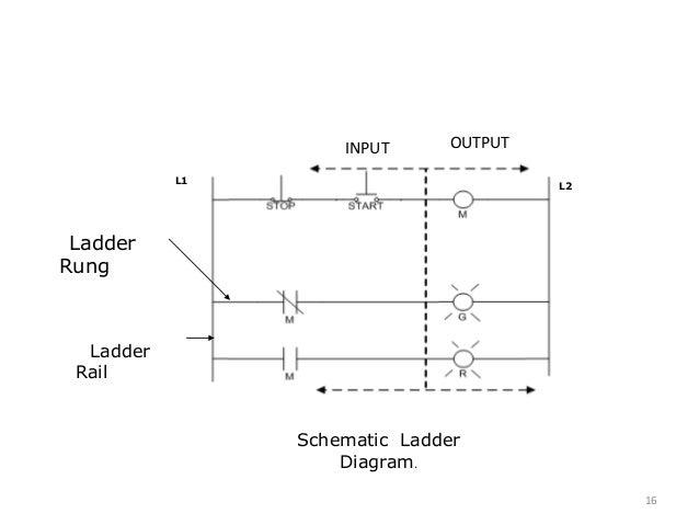 programmable logic controller rh slideshare net Basic Wiring For Dummies Understanding Ladder Diagrams