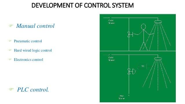 DEVELOPMENT OF CONTROL SYSTEM  Manual control  Pneumatic control  Hard wired logic control  Electronics control  PLC ...
