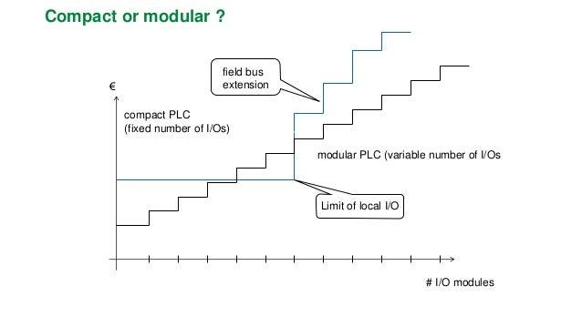 Industry-PC  Wintel architecture  (but also: Motorola, PowerPC),  MMI offered (LCD..)  Limited modularity through mezzanin...