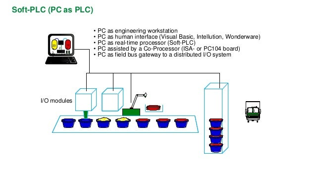 Compact PLC  Monolithic (one-piece) construction  Fixed casing  Fixed number of I/O (most of them binary)  No process comp...