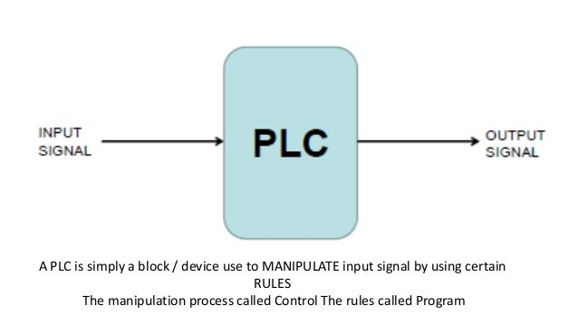 Basic criteria for PLC Types  Memory Capacity  I/O Range  Packaging and Cost per Point