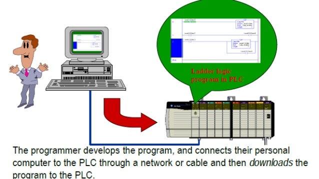 MAJOR COMPONENTS OF A PLC  PROCESSOR  POWER  SUPPLY  I M  N O  P D  U U  T L  E  O M  U O  T D  P U  U L  T E  PROGRAMMING...
