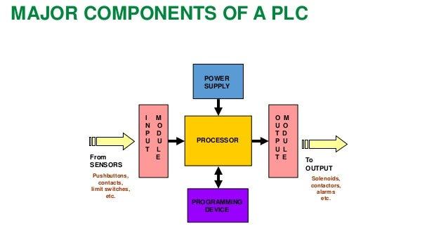 Video:/1-Siemens –what is PLC
