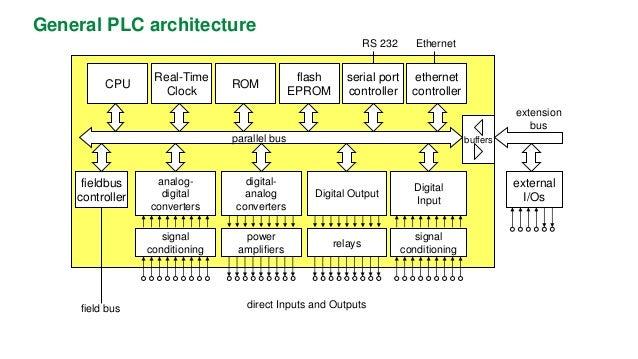 plc, Wiring diagram