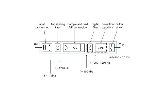 I/O Module  AC INPUT MODULE  OPTO-  ISOLATOR  IS NEEDED TO:  Prevent voltage transients from damaging the processor.  He...