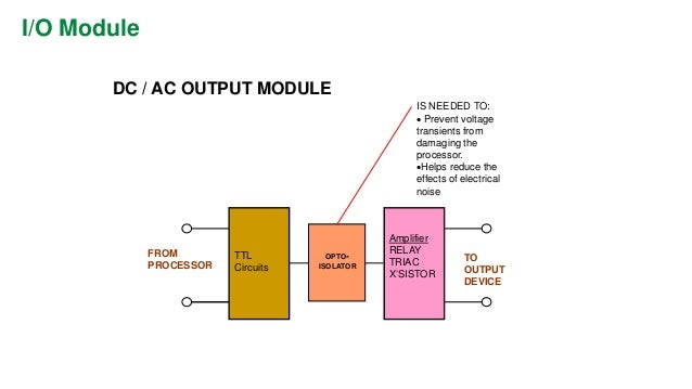 wiring diagram plc dc inputs to ac outputs  wiring  get