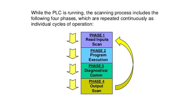 CHECK INPUT STATUS  First the PLC takes a look at each I/O to determine if it is on or off.  EXECUTE PROGRAM  Next the P...