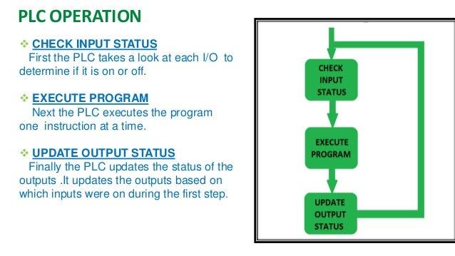 PLC Status Indicators  •Power On  •Run Mode  •Programming Mode  •Fault